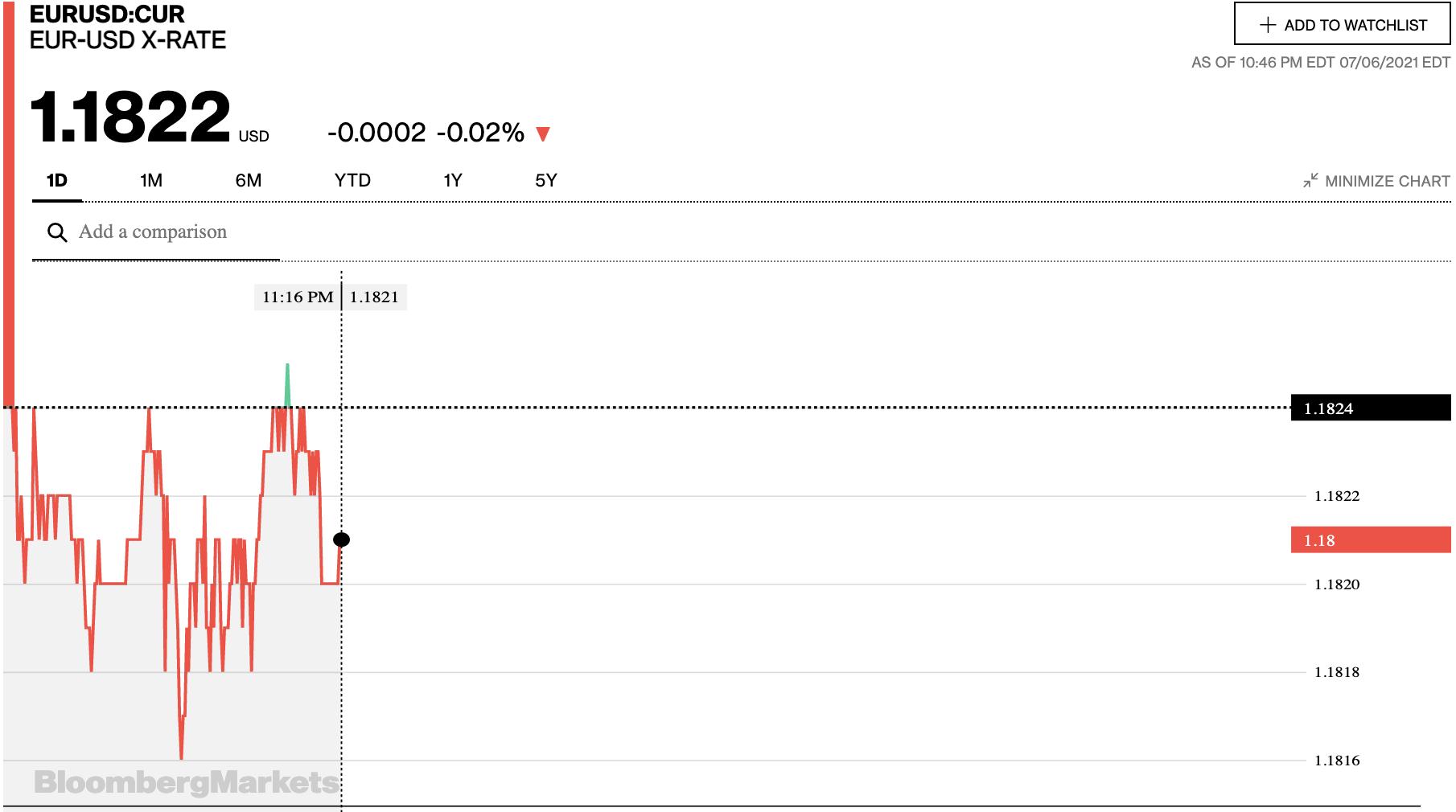 Tỷ giá euro hôm nay 7/7: Giảm đồng loạt tại các ngân hàng và thị trường chợ đen - Ảnh 2.