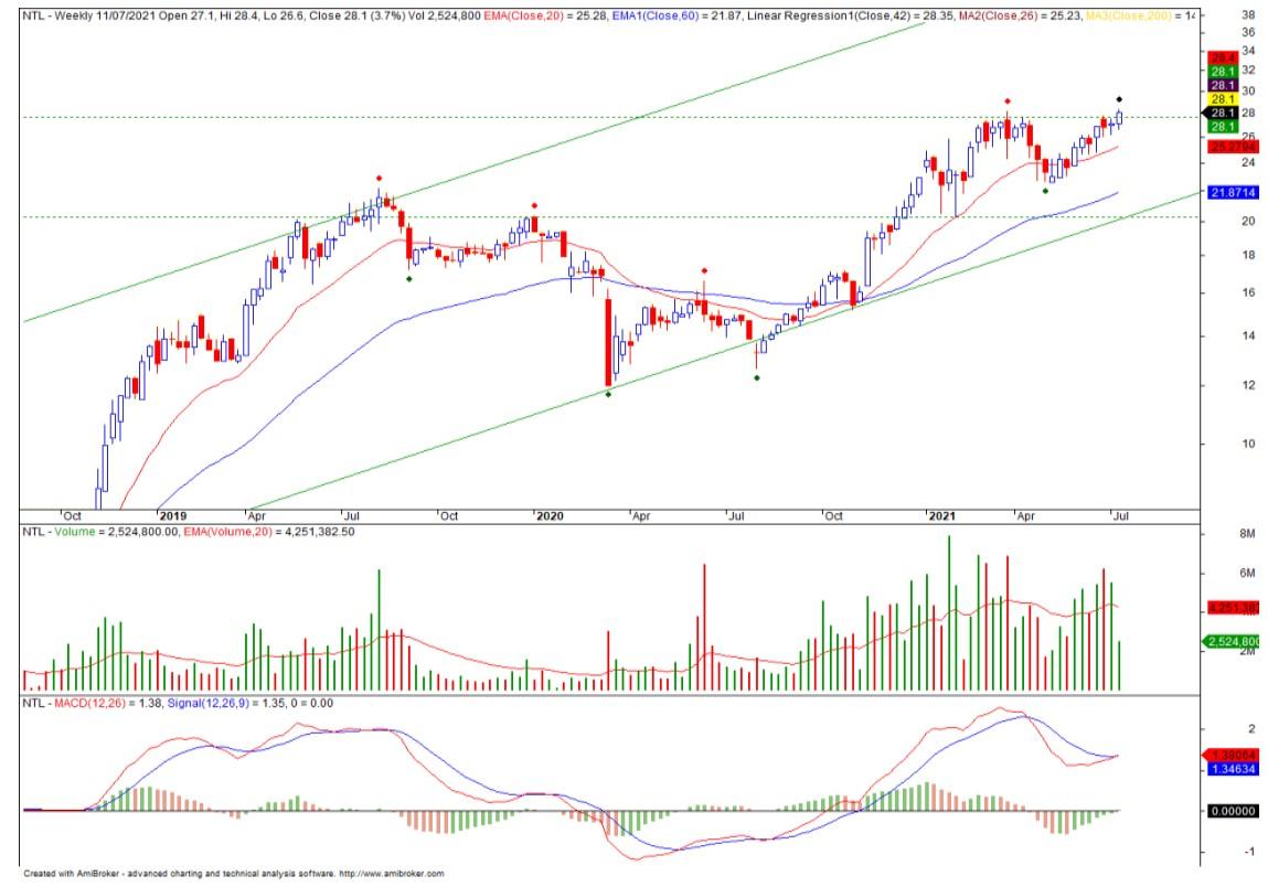 Cổ phiếu tâm điểm 8/7: VHM, MWG, NTL - Ảnh 3.