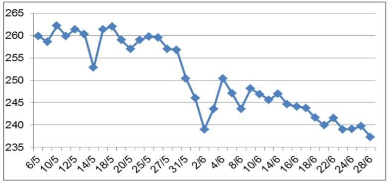 Giá cao su tháng 6 giảm mạnh do nguồn cung tăng và nhu cầu chậm lại - Ảnh 1.