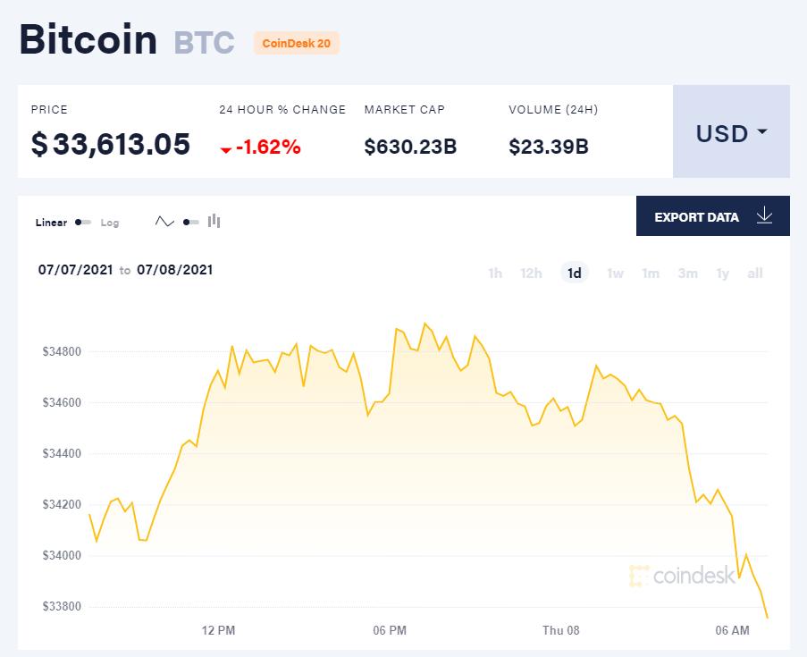 Giá bitcoin hôm nay 8/7/21. (Nguồn: CoinDesk).