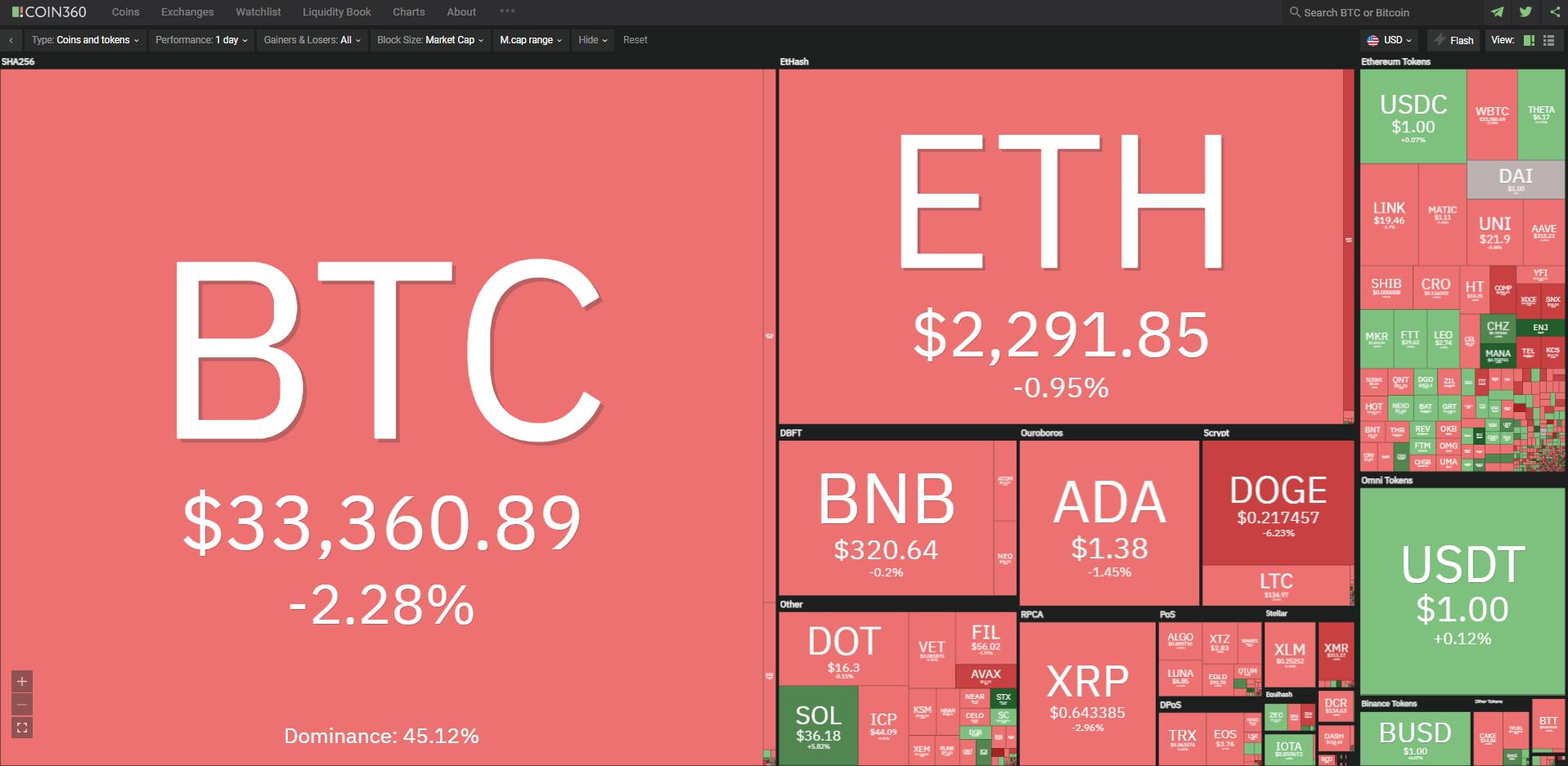 Toàn cảnh thị trường tiền kĩ thuật số ngày 8/7/2021. (Ảnh: Coin360.com).