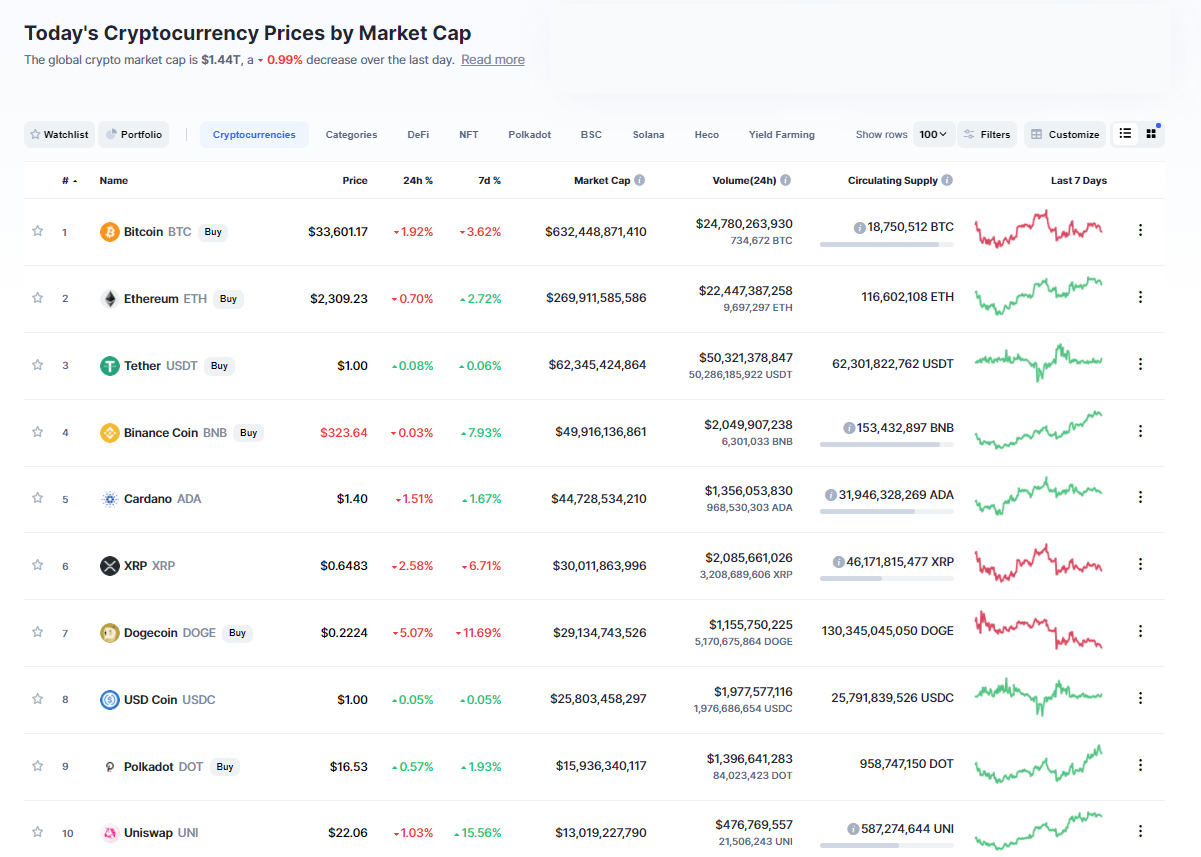 Nhóm 10 đồng tiền hàng đầu theo giá trị thị trường ngày 8/7/2021. (Nguồn: CoinMarketCap).