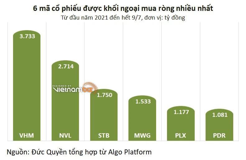 Khối ngoại thỏa thuận hơn 540 tỷ đồng MWG và FPT giá trần trong phiên thị trường đỏ lửa - Ảnh 2.