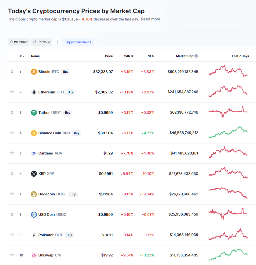 Nhóm 10 đồng tiền hàng đầu theo giá trị thị trường ngày 9/7/2021. (Nguồn: CoinMarketCap).