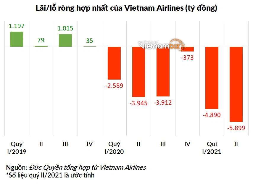 Loạt doanh nghiệp hàng không đã công bố báo cáo quý II, tại sao riêng Vietnam Airlines xin hoãn? - Ảnh 1.
