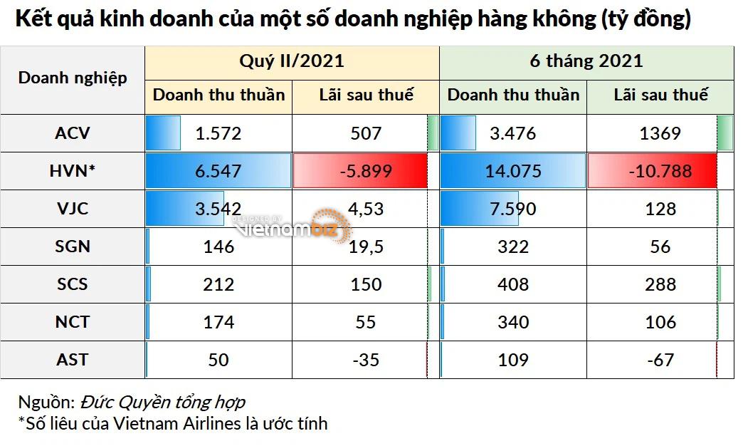 Loạt doanh nghiệp hàng không đã công bố báo cáo quý II, tại sao riêng Vietnam Airlines xin hoãn? - Ảnh 5.