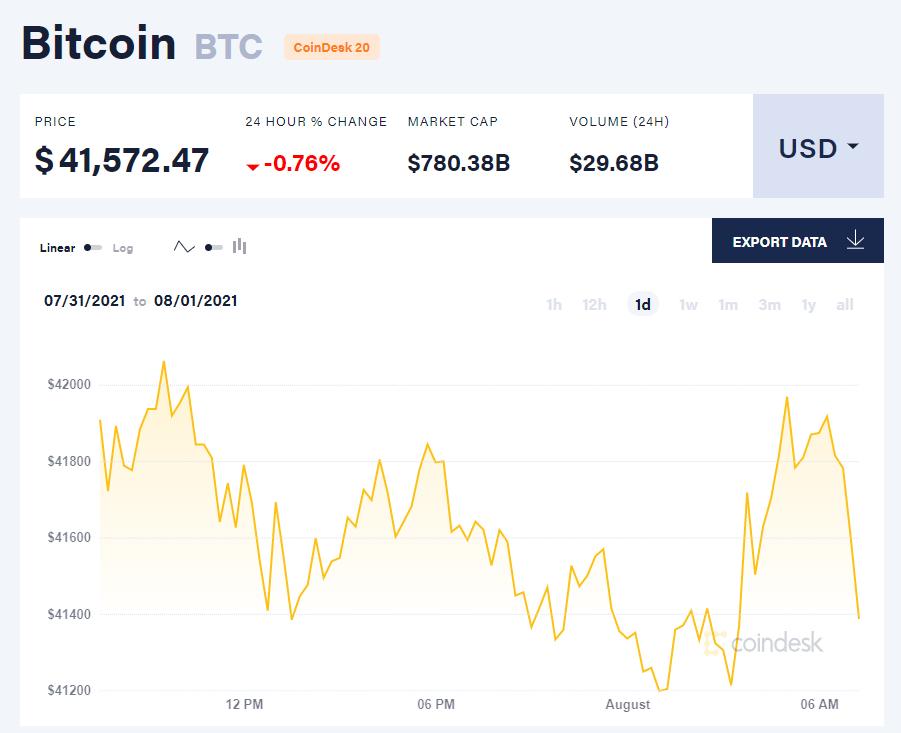 Giá bitcoin hôm nay 1/8: Đảo chiều giảm, Đức cho phép 415 tỷ USD đổ vào tiền kỹ thuật số