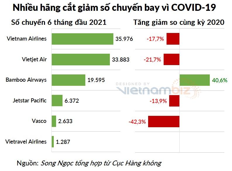 Loạt doanh nghiệp hàng không đã công bố báo cáo quý II, tại sao riêng Vietnam Airlines xin hoãn? - Ảnh 2.