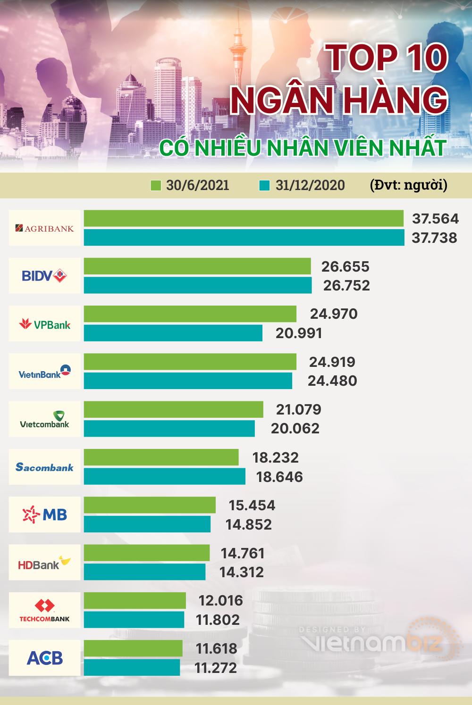 TOP 10 ngân hàng có nhiều nhân viên nhất 6 tháng đầu năm 2021 - Ảnh 1.