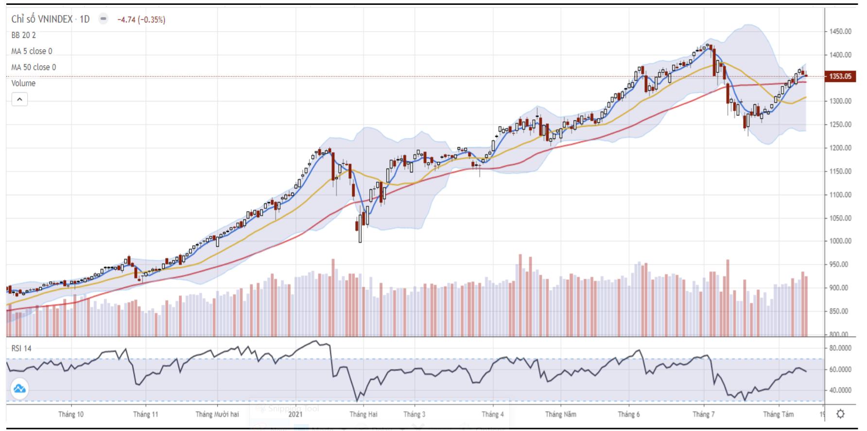 Nhận định thị trường chứng khoán ngày 13/8: Dao động trong biên độ hẹp - Ảnh 1.
