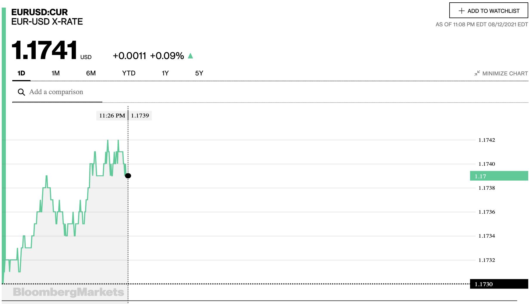 Tỷ giá euro hôm nay 13/8: một số ngân hàng có dấu hiệu tăng nhẹ - Ảnh 2.