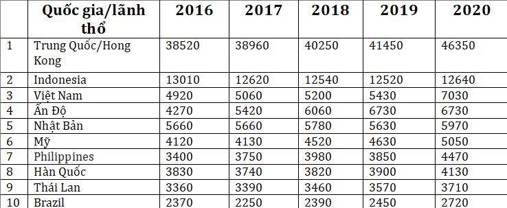 Việt Nam ăn 7 tỷ gói mì tôm trong năm 2020, đứng thứ 3 thế giới về tiêu thụ mì ăn liền, vượt cả quốc gia tỉ dân Ấn Độ - Ảnh 2.