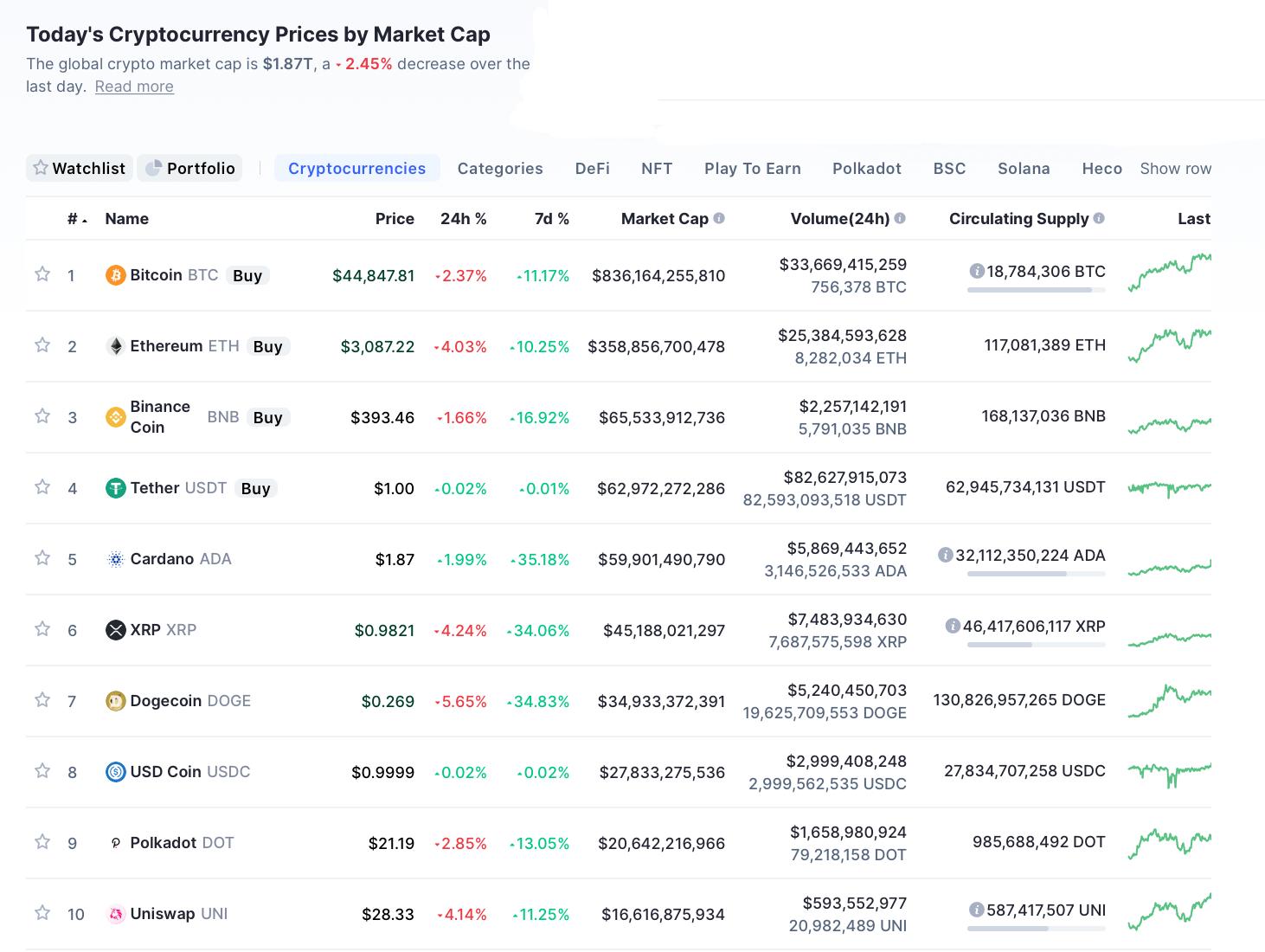 Nhóm 10 đồng tiền hàng đầu theo giá trị thị trường ngày 13/8/21. (Nguồn: CoinMarketCap).