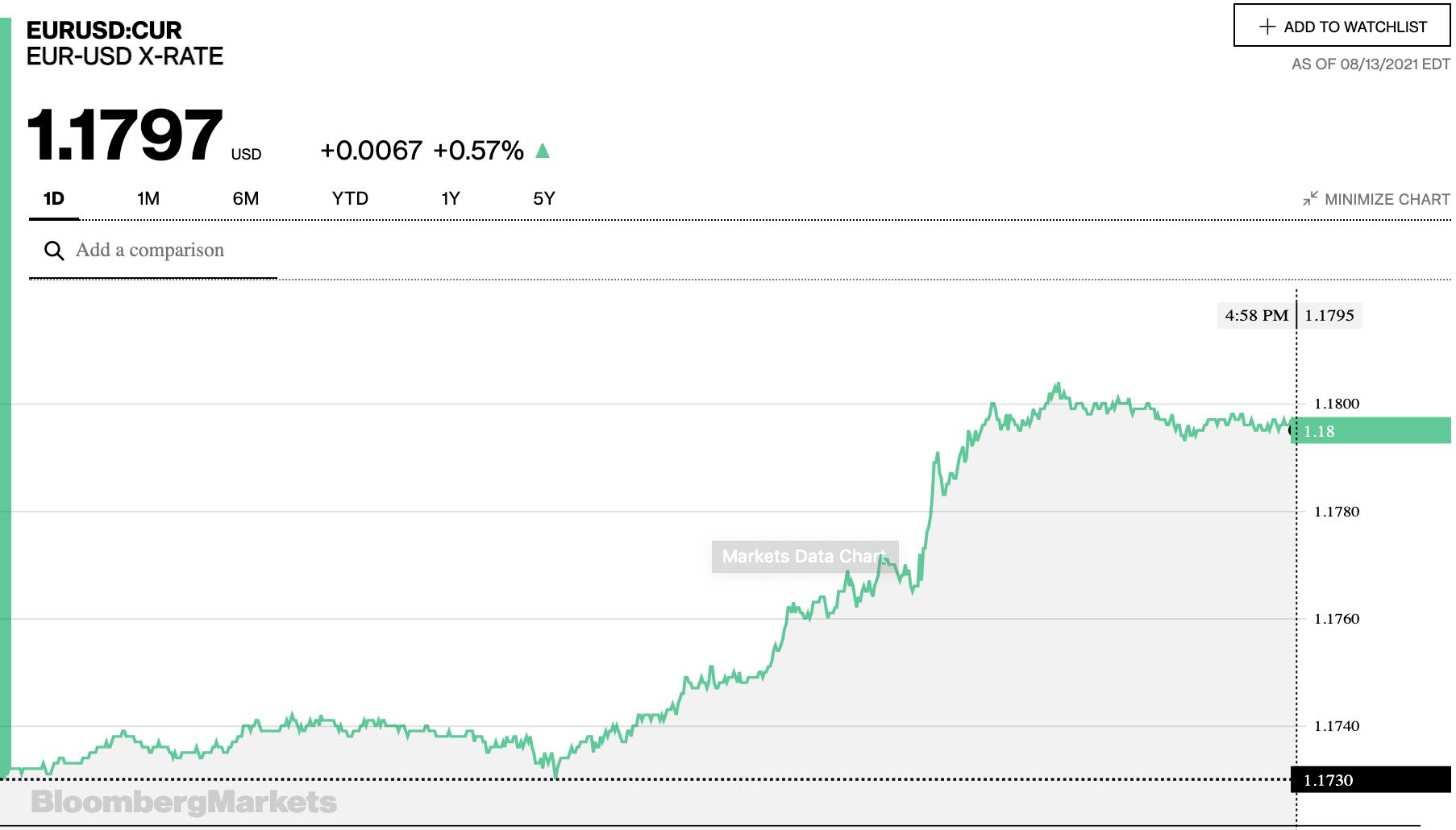 Tỷ giá euro hôm nay 14/8: Tăng đồng loạt tại các ngân hàng trong nước ngày cuối tuần - Ảnh 2.