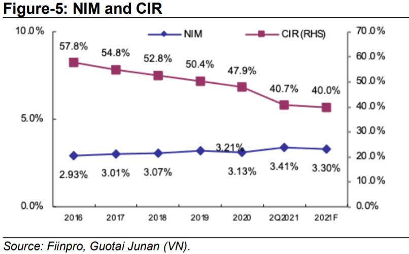 IVS: NHNN sẽ nâng mặt bằng lãi suất kể từ 2023 trong kịch bản tích cực - Ảnh 1.