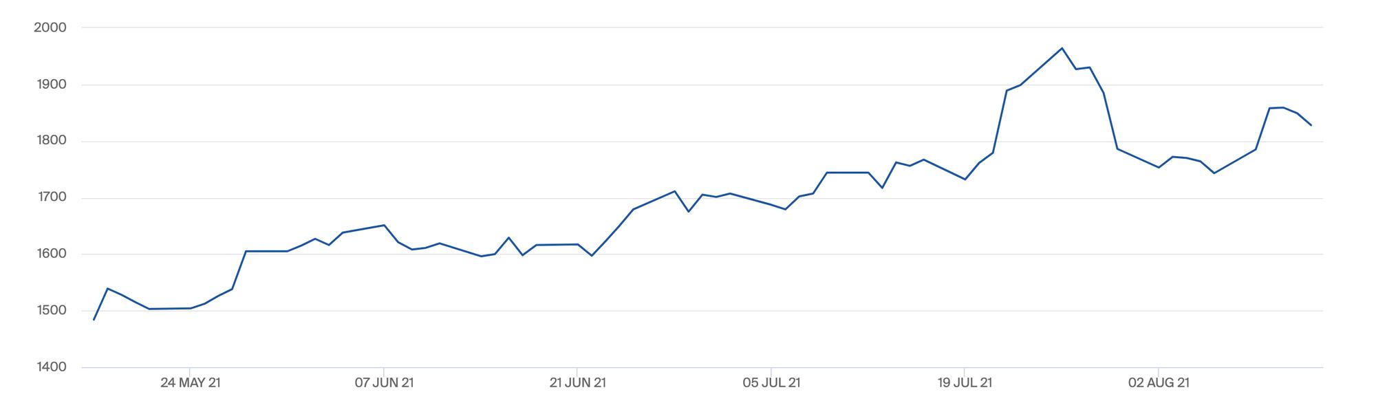 Giá cà phê giảm mạnh sau khi đạt đỉnh 7 năm - Ảnh 1.  Giá cà phê giảm mạnh sau khi đạt đỉnh 7 năm anh chup man hinh 2021 08 15 luc 113103 ch 1629045078480149528981