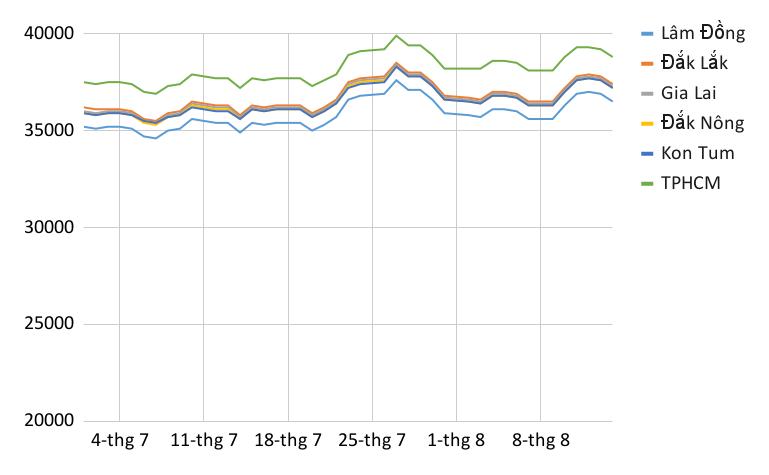 Giá cà phê giảm mạnh sau khi đạt đỉnh 7 năm - Ảnh 3.  Giá cà phê giảm mạnh sau khi đạt đỉnh 7 năm chart 15 1629045913741737738004