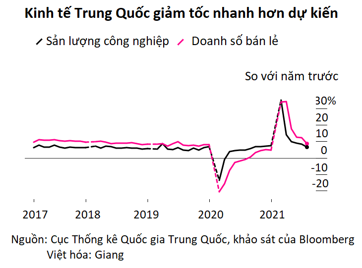 Biến chủng Delta khiến kinh tế Trung Quốc nhanh chóng hụt hơi - Ảnh 2.
