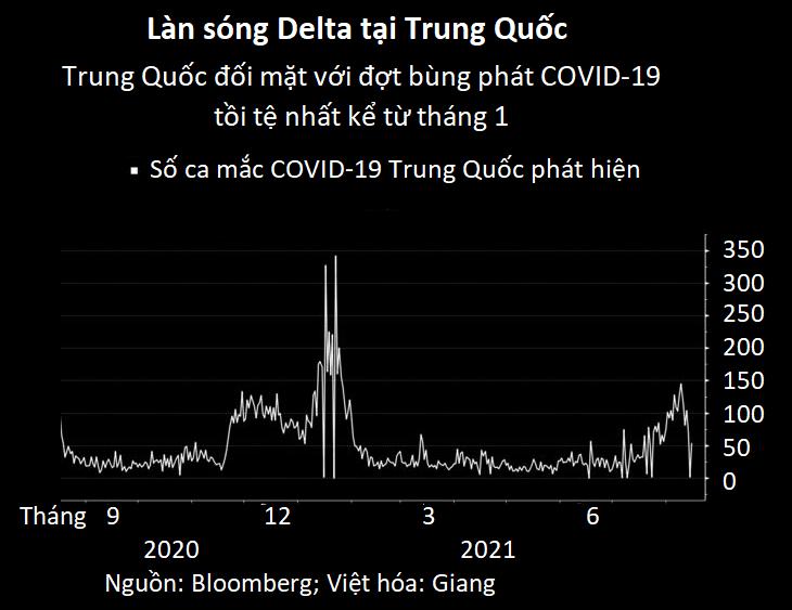 Biến chủng Delta khiến kinh tế Trung Quốc nhanh chóng hụt hơi - Ảnh 3.