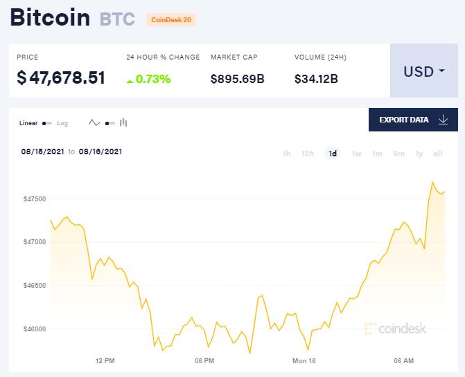 Giá bitcoin hôm nay 16/8/21. (Nguồn: CoinDesk).