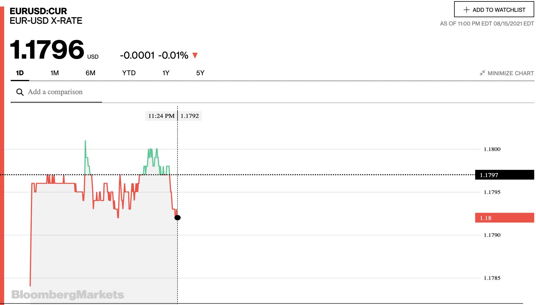 Tỷ giá euro hôm nay 16/8: Đa số ngân hàng và thị trường chợ đen tăng mạnh ngày đầu tuần - Ảnh 2.