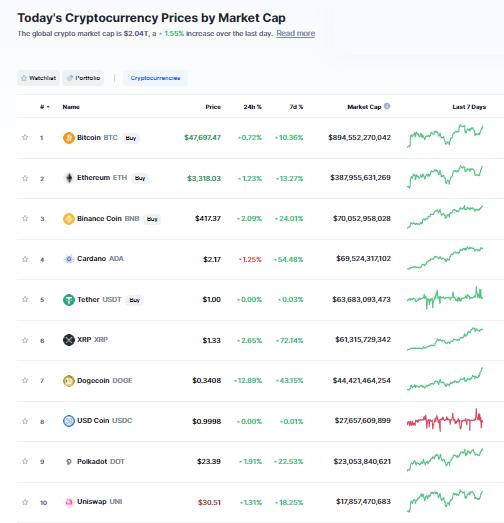 Nhóm 10 đồng tiền hàng đầu theo giá trị thị trường ngày 16/8/21. (Nguồn: CoinMarketCap).