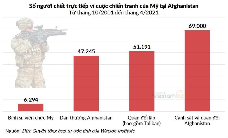 Taliban kiếm đâu ra hàng tỷ USD để nuôi 85.000 tay súng? - Ảnh 3.