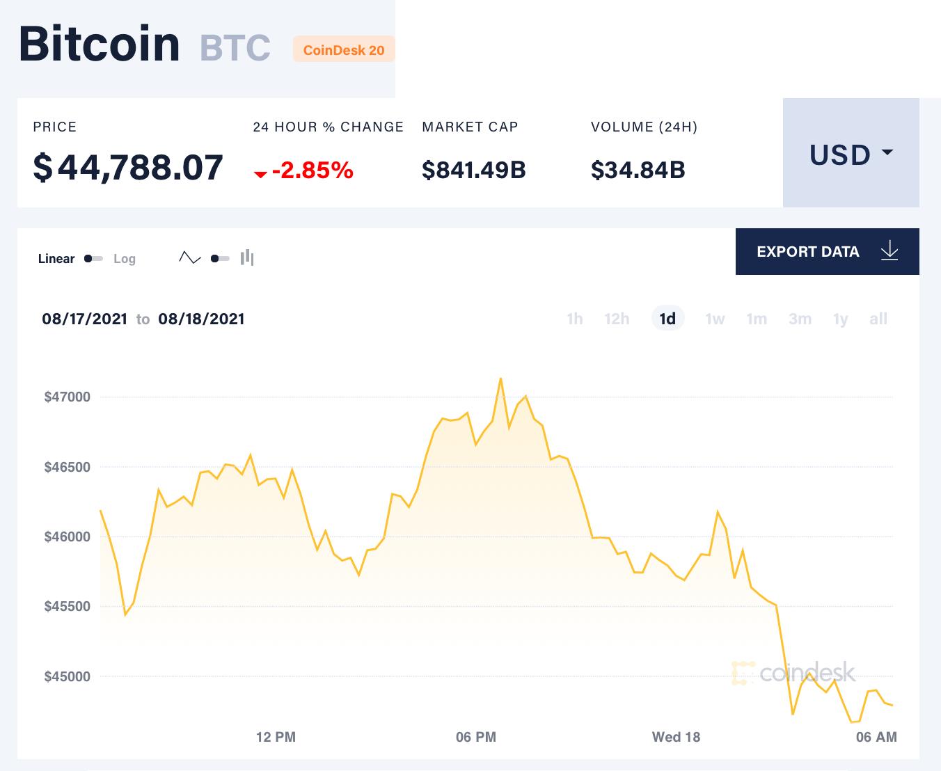 Chỉ số giá bitcoin hôm nay 18/8/2021. (Nguồn: CoinDesk).