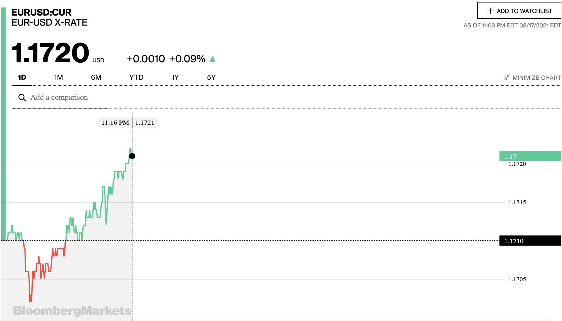 Tỷ giá euro hôm nay 18/8: Các ngân hàng và thị trường chợ đen đồng loạt giảm sâu - Ảnh 2.