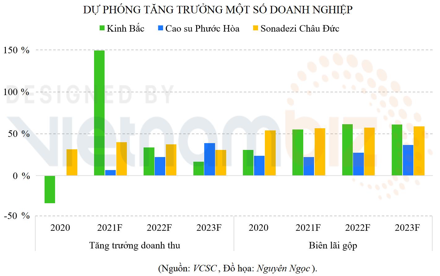 Dư địa tăng trưởng của doanh nghiệp BĐS KCN nửa cuối năm 2021-2023 - Ảnh 2.
