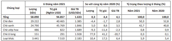 Lượng chè xuất khẩu tháng 7 giảm hơn 25% - Ảnh 1.