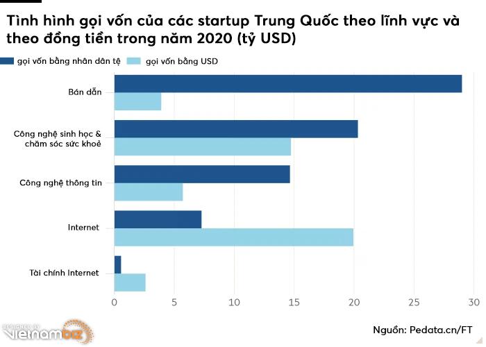 Các startup công nghệ Trung Quốc quay lưng với nhà đầu tư nước ngoài - Ảnh 2.