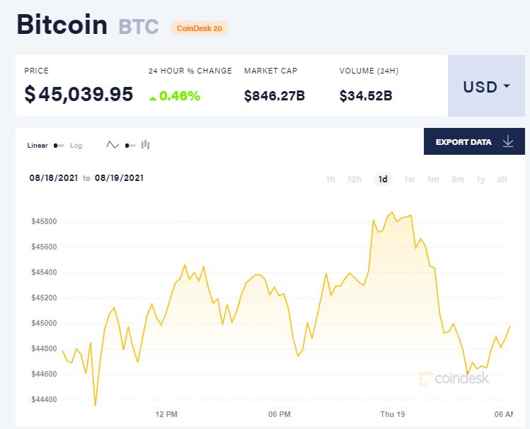 Chỉ số giá bitcoin hôm nay 19/8/2021. (Nguồn: CoinDesk).