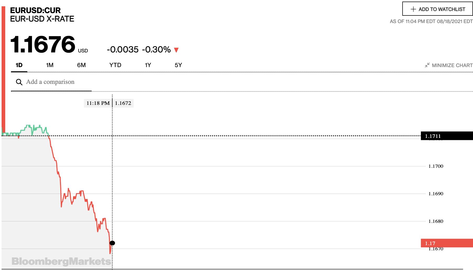 Tỷ giá euro hôm nay 19/8: Tiếp tục giảm đồng loạt tại các ngân hàng - Ảnh 2.