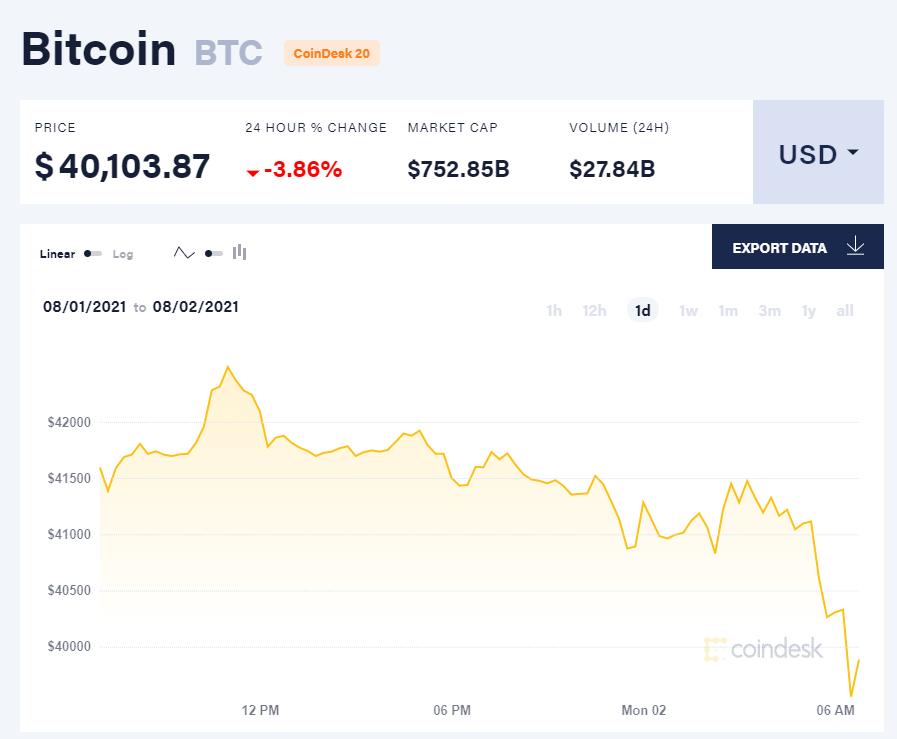 Giá bitcoin hôm nay 2/8: Thị trường đồng loạt giảm, PayPal tấn công thị trường Anh