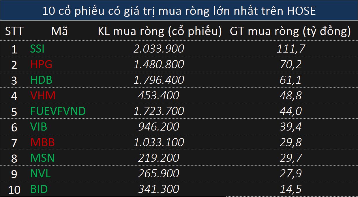 Khối ngoại duy trì mua ròng hơn 290 tỷ đồng phiên đầu tháng 8, tập trung gom hơn trăm tỷ đồng SSI - Ảnh 1.