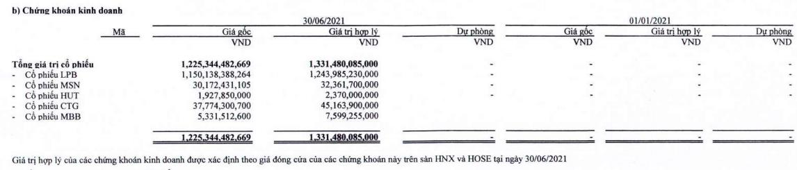 Thaiholdings và công ty con có thể nắm trên 40 triệu cổ phiếu LPB của LienVietPostBank - Ảnh 1.