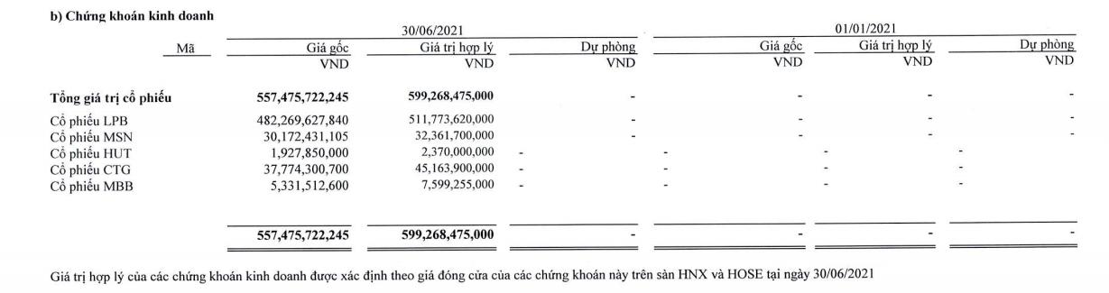 Thaiholdings và công ty con có thể nắm trên 40 triệu cổ phiếu LPB của LienVietPostBank - Ảnh 2.