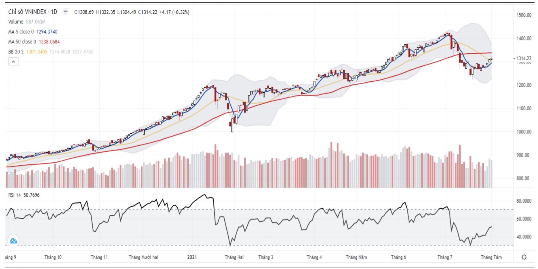 Nhận định thị trường chứng khoán ngày 3/8: Kiểm định lại vùng kháng cự 1.315 - 1.320 điểm - Ảnh 1.