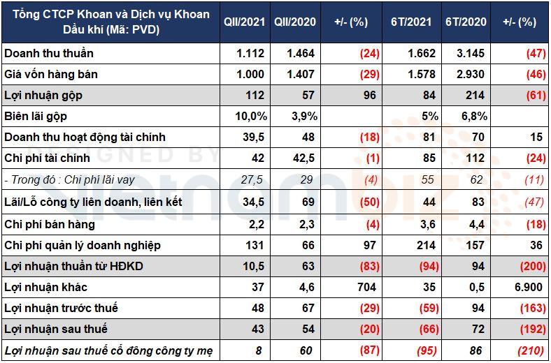 Tăng dự phòng nợ xấu kéo lãi ròng PVD giảm 87% quý II - Ảnh 1.