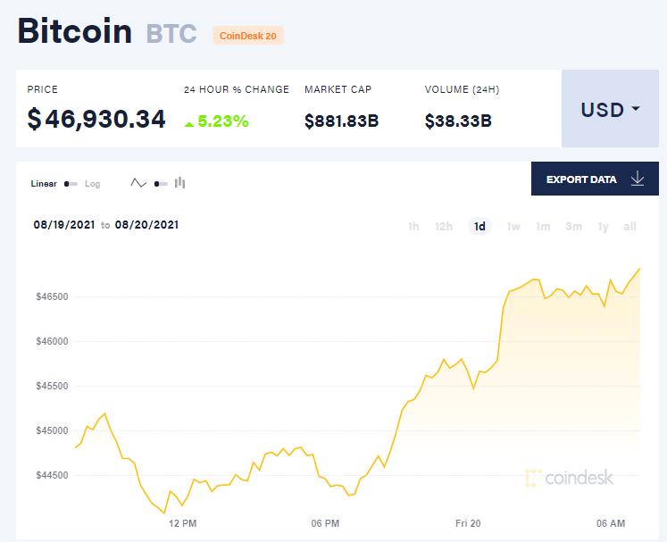 Chỉ số giá bitcoin hôm nay 20/8/2021. (Nguồn: CoinDesk).