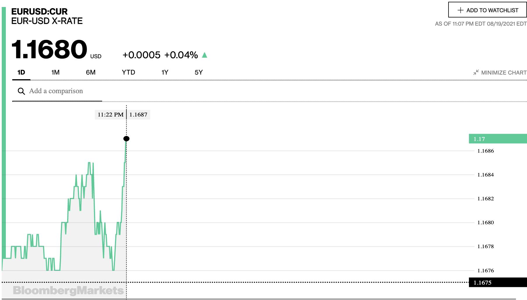 Tỷ giá euro hôm nay 20/8: Xu hướng giảm vẫn chiếm đa số ngân hàng - Ảnh 2.