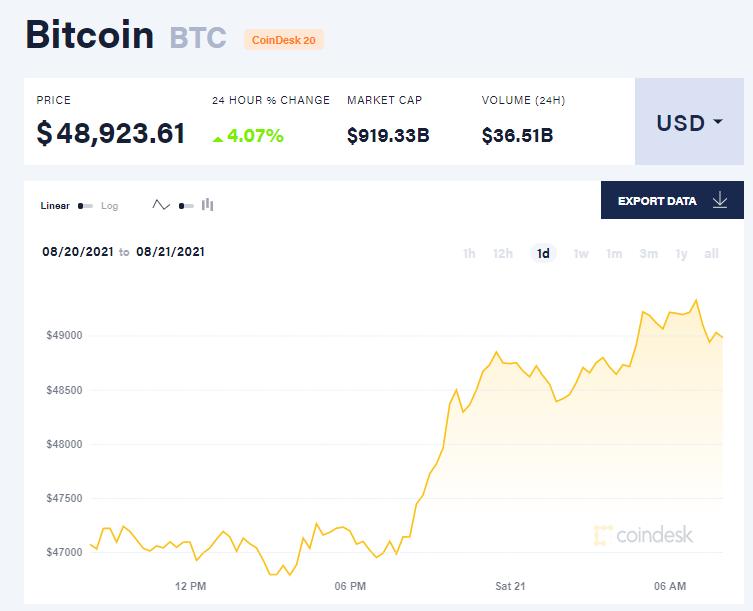 Chỉ số giá bitcoin hôm nay 21/8/2021. (Nguồn: CoinDesk).