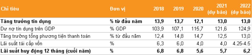 VNDirect:  NHNN sẽ cởi mở hơn trong việc nâng trần tăng trưởng tín dụng cho các NHTM - Ảnh 1.