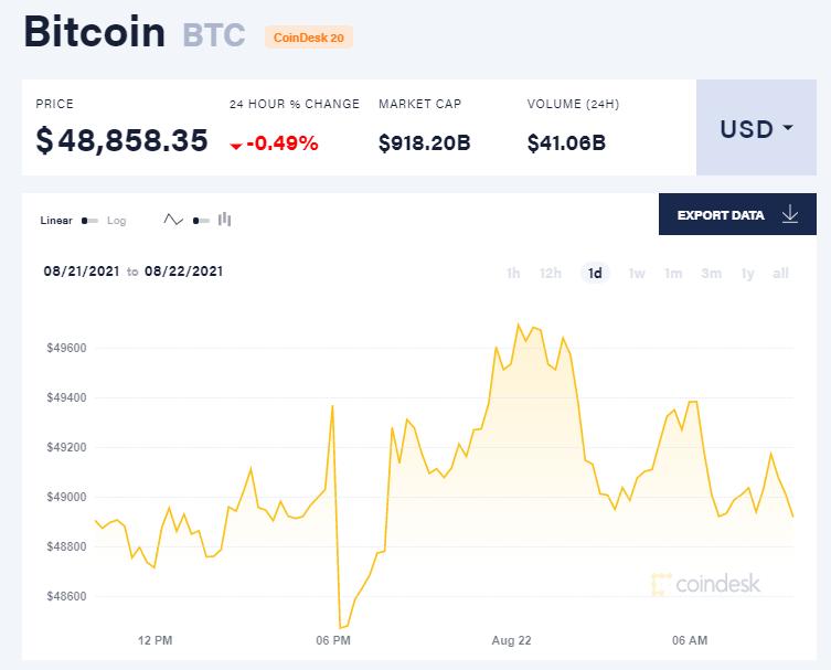 Chỉ số giá bitcoin hôm nay 22/8/2021. (Nguồn: CoinDesk).