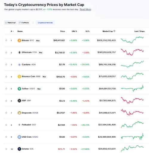 Nhóm 10 đồng tiền hàng đầu theo giá trị thị trường ngày 23/8/21. (Nguồn: CoinMarketCap).