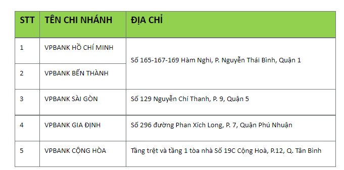 Hàng loạt ngân hàng tạm thời đóng cửa các chi nhánh tại các tỉnh phía Nam - Ảnh 1.
