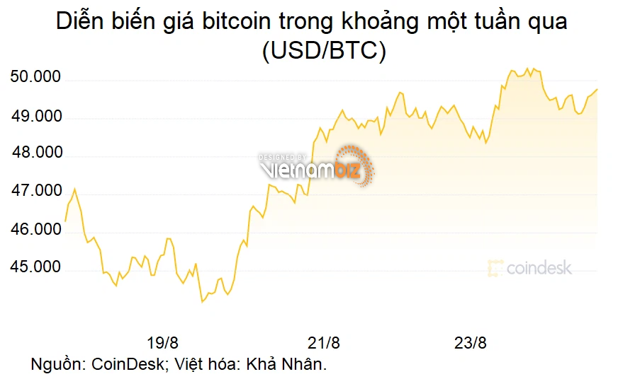 Giá bitcoin tăng là cơ hội mua vào nhưng nhà đầu tư cần cẩn trọng 3 nguyên tắc - Ảnh 1.