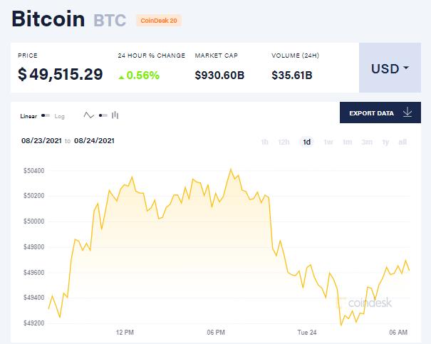 Chỉ số giá bitcoin hôm nay 24/8/2021. (Nguồn: CoinDesk).