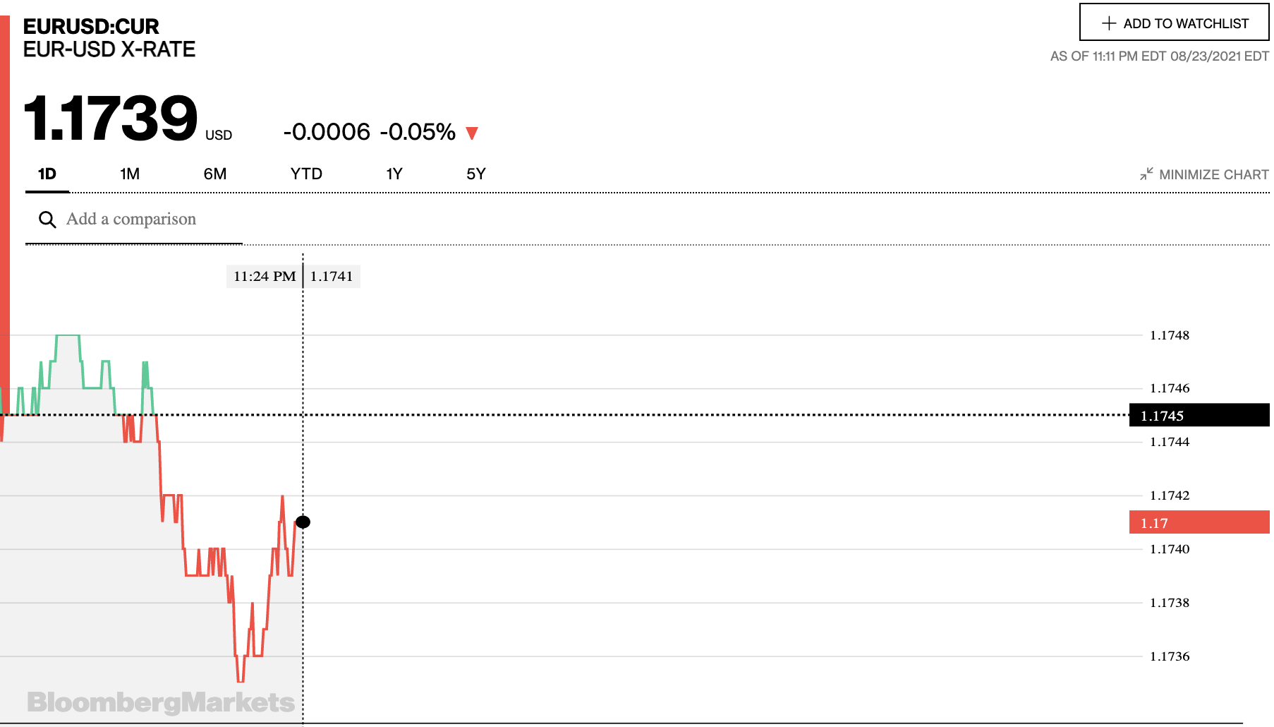 Tỷ giá euro hôm nay 24/8: Tiếp tục tăng đồng loạt tại các ngân hàng và thị trường chợ đen - Ảnh 2.